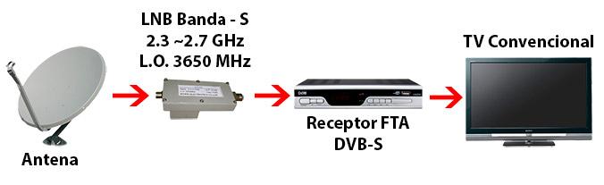 DVB ISS