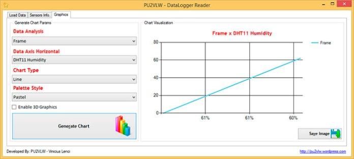 PU2VLW DataLogger - Gráficos