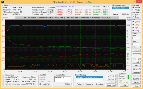 DRM - Log Plotter 9.16 kpbs AAC - Mono