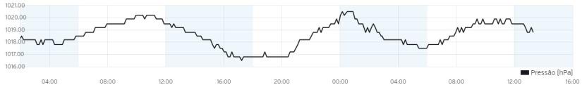 Gráfico de Pressão Atmosférica