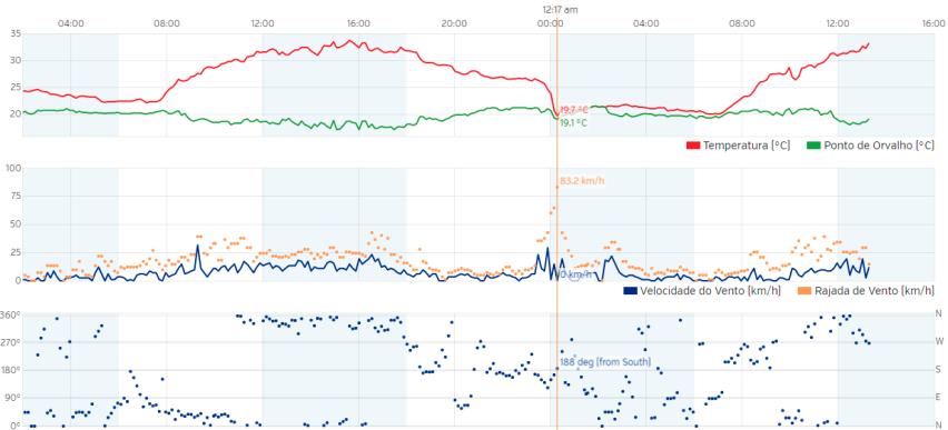 Temperatura / Rajadas / Direção